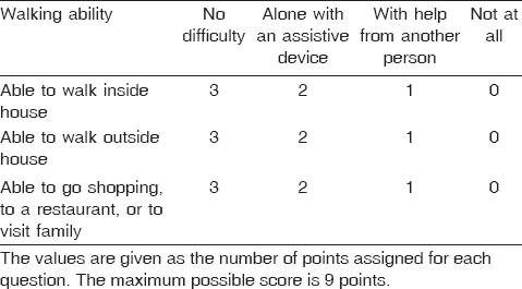 Table 1 Mobility score of Parker and Palmer <sup>[25]</sup>