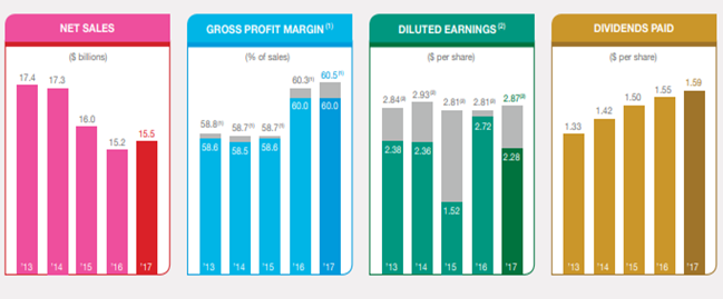 Colgate-Palmolive: Difficult Times For A Dividend Champion