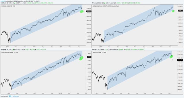 Broad-based trend break