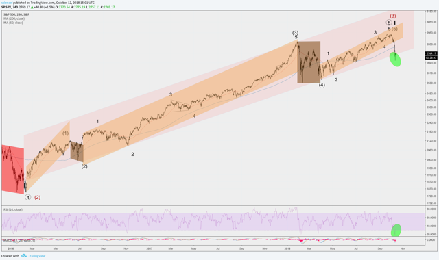 S&P 500 Wave Analysis