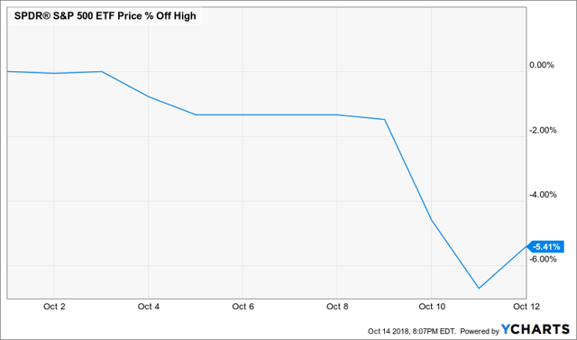 S&P 500 pullback chart