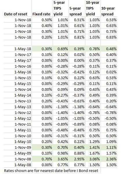 I Bond Fixed Rate vs. TIPS