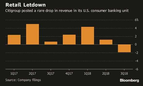 Image result for citigroup posted a rare drop in revenues in its US consumer banking unit