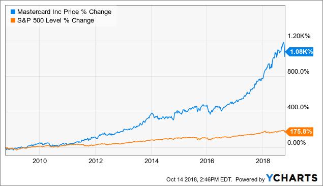 Why I Own Mastercard Stock (NYSE:MA) Seeking Alpha