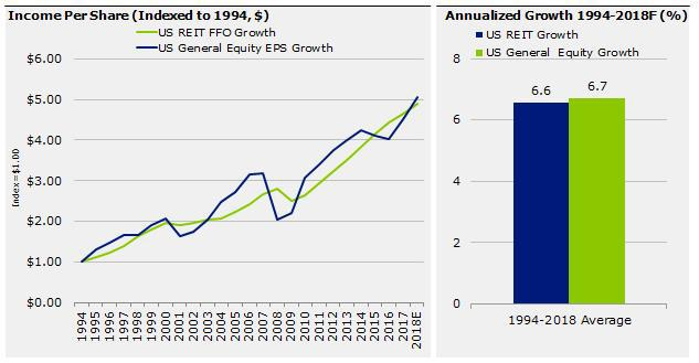REIT earnings growth has kept pace with equities