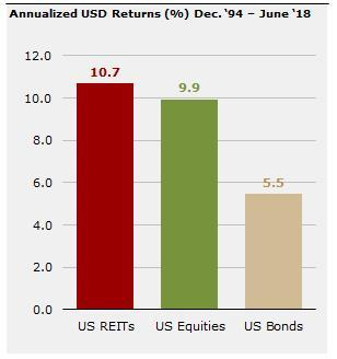 REIT returns have outpaced equities and bonds