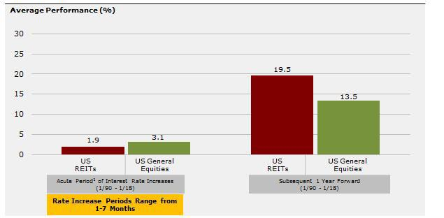 REITs have bounced back after past rate increases