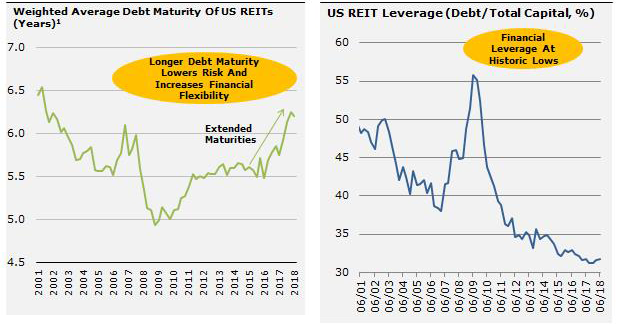 US REITs have extended their maturities and lowered their leverage