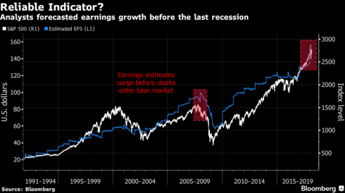 Image result for end of bull market cycle bloomberg
