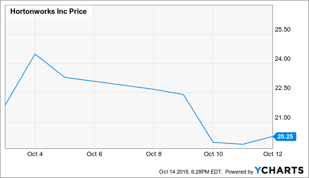 Hold Off On Cloudera And Hortonworks - Cloudera, Inc  (NYSE