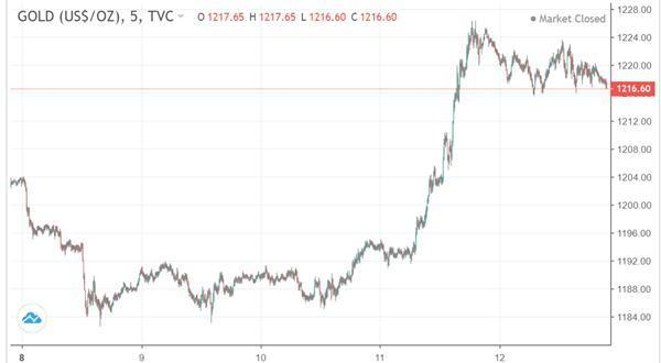 Gold Price gold short squeeze