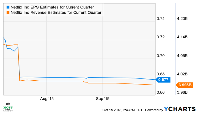 Netflix, Inc. (NASDAQ:NFLX): Netflix, Inc. (NFLX) Smashes Earnings Expectations