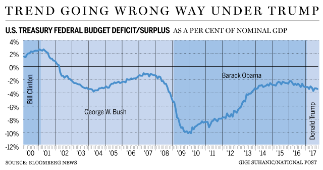 Image result for Barack Obama+budget deficit