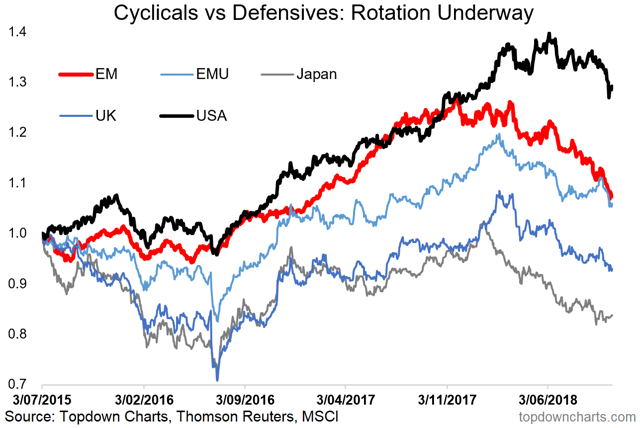global cyclicals vs defensives