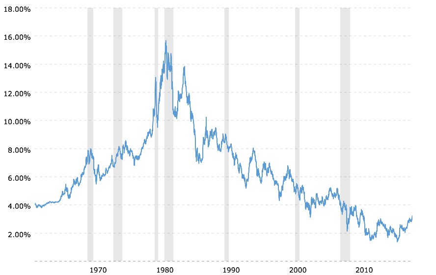 A Perspective On The 10-Year U S  Treasury Yield And Stock