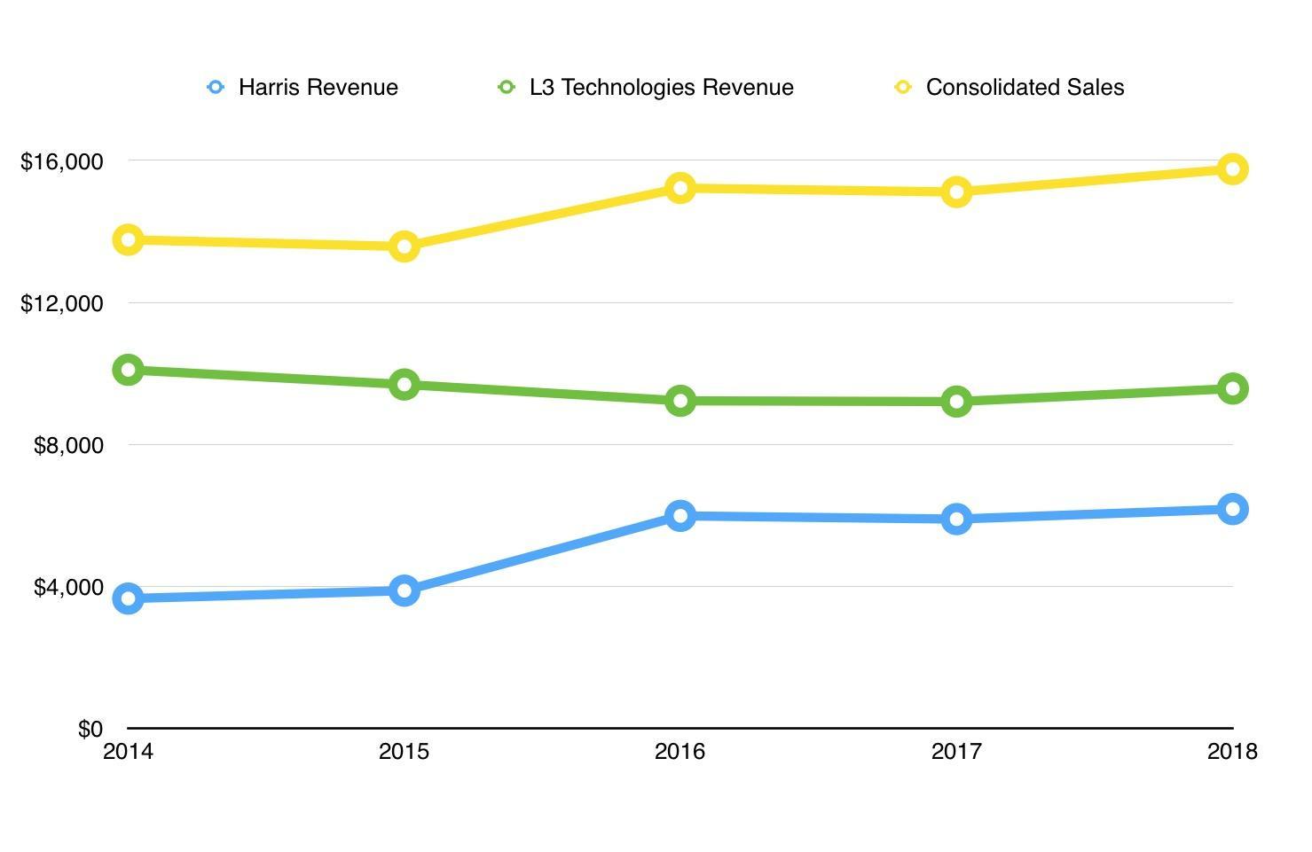 Harris And L3 Technologies: A Merger Of Tradeoffs - L3Harris