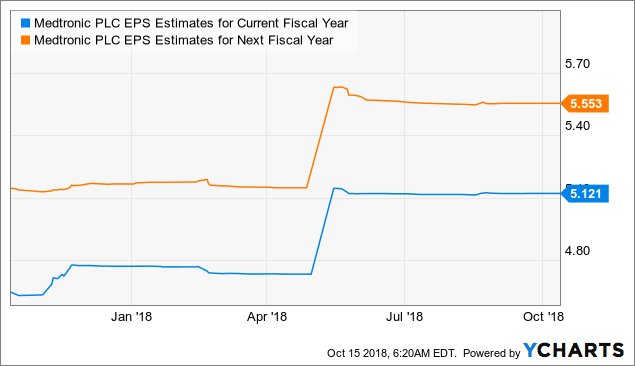 mdt eps estimates for current fiscal year data by ycharts