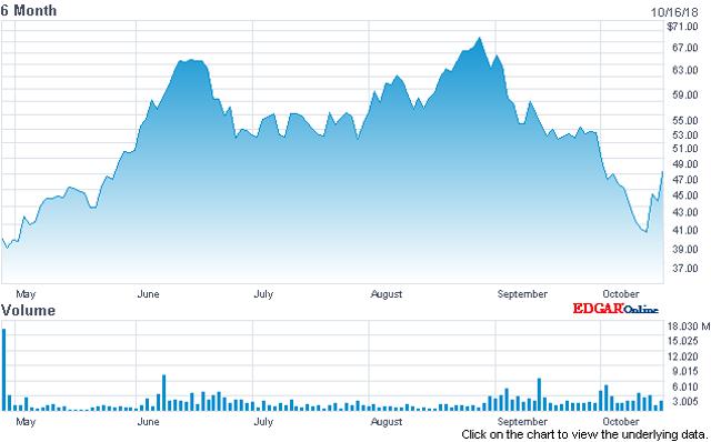 Billion-Dollar Unicorns: DocuSign Growing Through Acquisitions