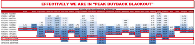 Peak Buyback Blackout