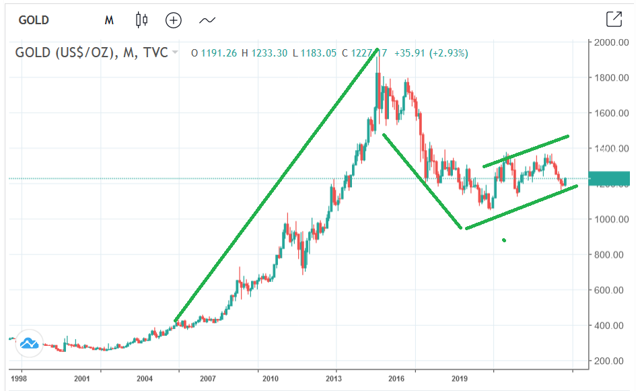 Decades long gold bull