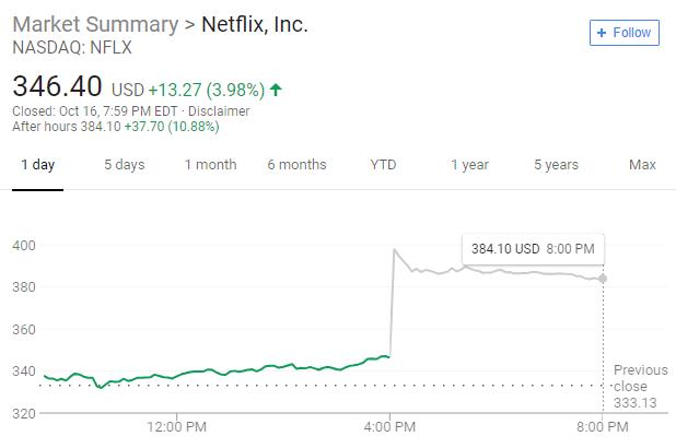 Netflix: Great Growth, But Cash Flow Questions Linger