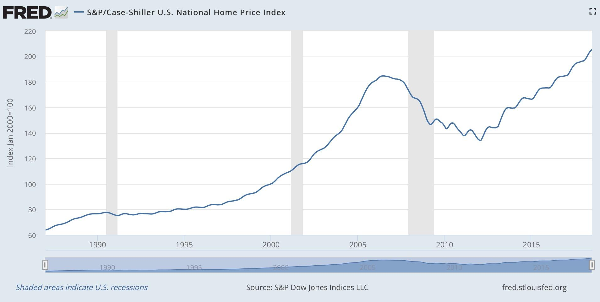 This Housing Bubble Is Different From The Last