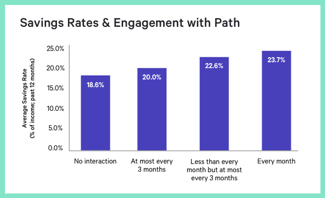 Savings Rates & Engagement with Path