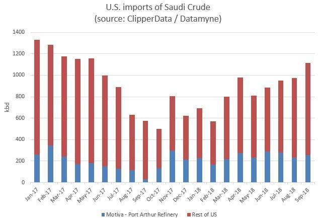 US imports of Saudi crude ClipperData October 2018