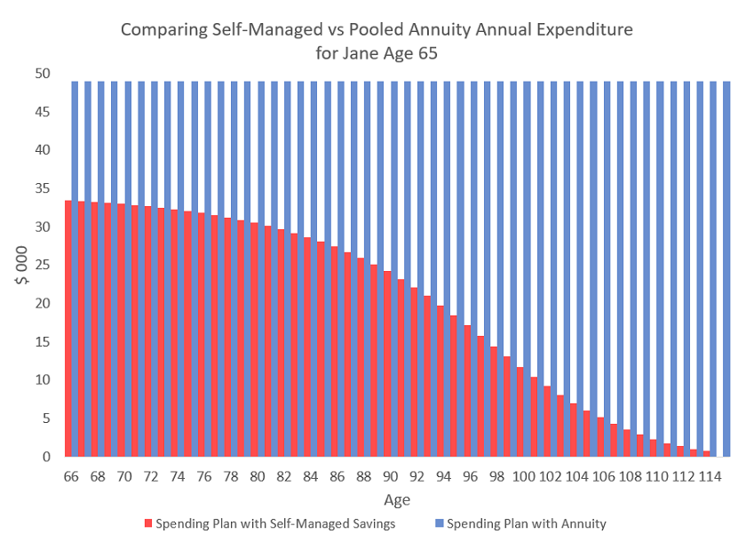 The Annuity Puzzle How Big Is The Free Lunch Being Left On The Table Seeking Alpha