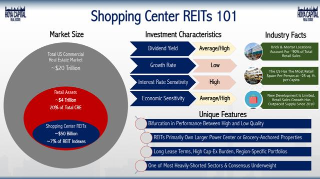 shopping center REITs 101