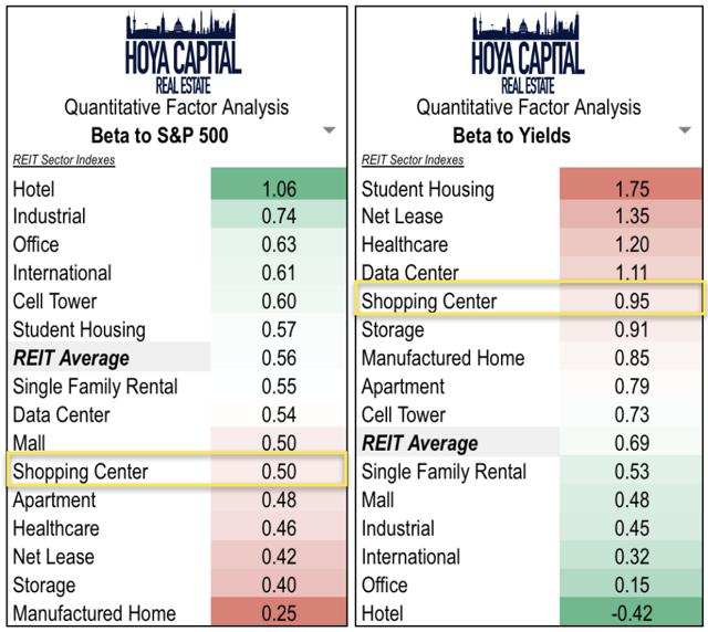 interest rates REITs retail