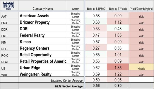 retail REITs yield