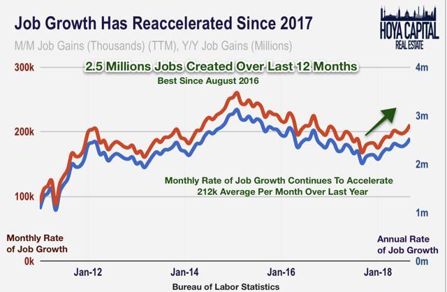 job growth october 2018