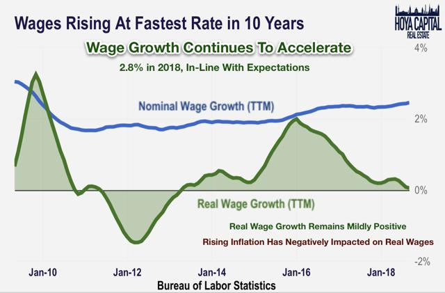 wage growth october 2018