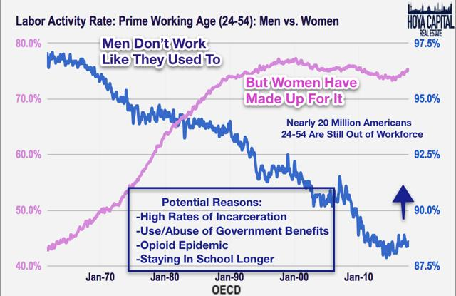labor activity rate