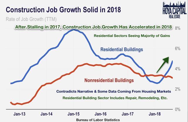 construction job growth