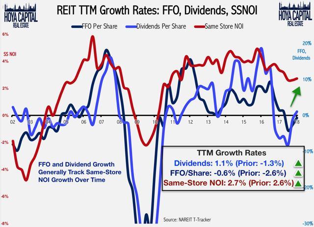 REIT dividend growth