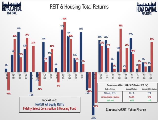 REIT housing total return