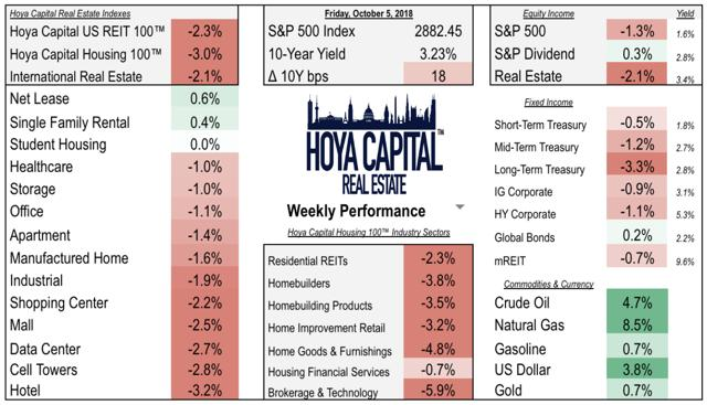 real estate housing weekly performance