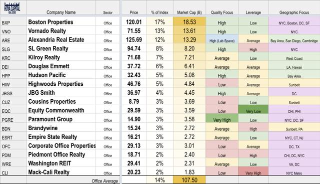 office REIT sector overview