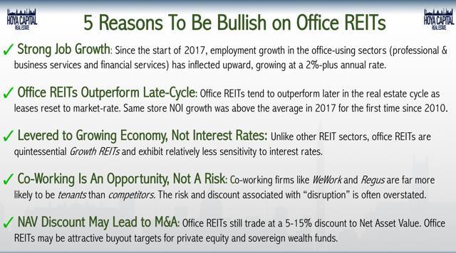 REIT office bullish
