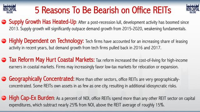 REIT office bearish