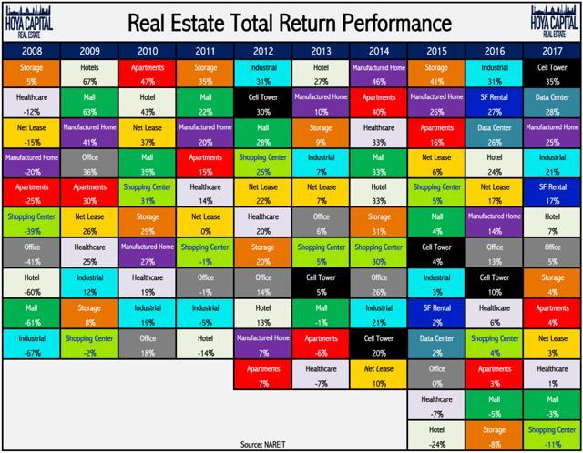 REIT stock sector performance