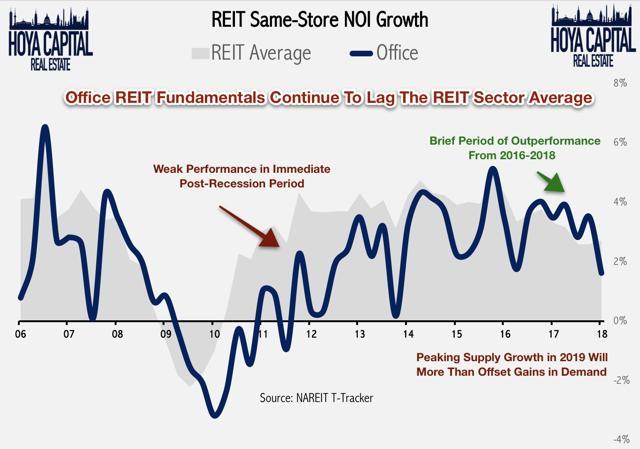 office REIT same store NOI growth