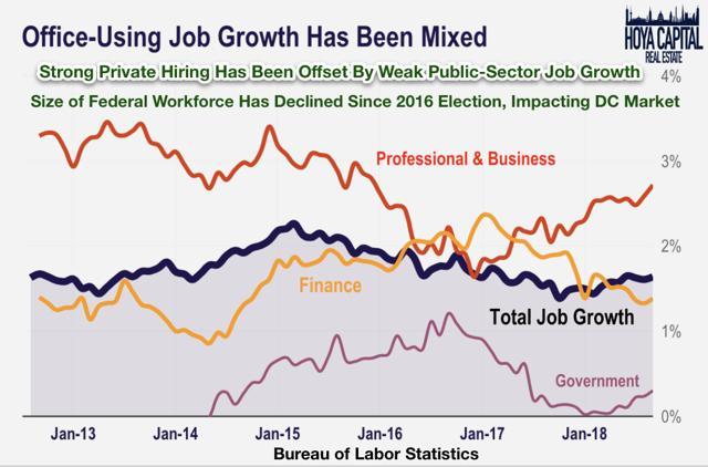 office using job growth