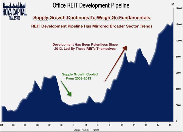 office REIT development pipeline