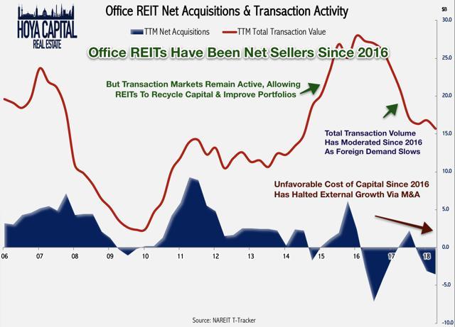 office REIT net acqusitions