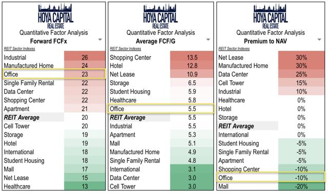 office REIT valuations