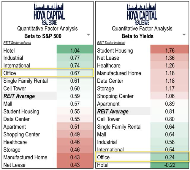 office REITs rates