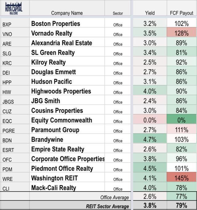 REIT office dividend yield